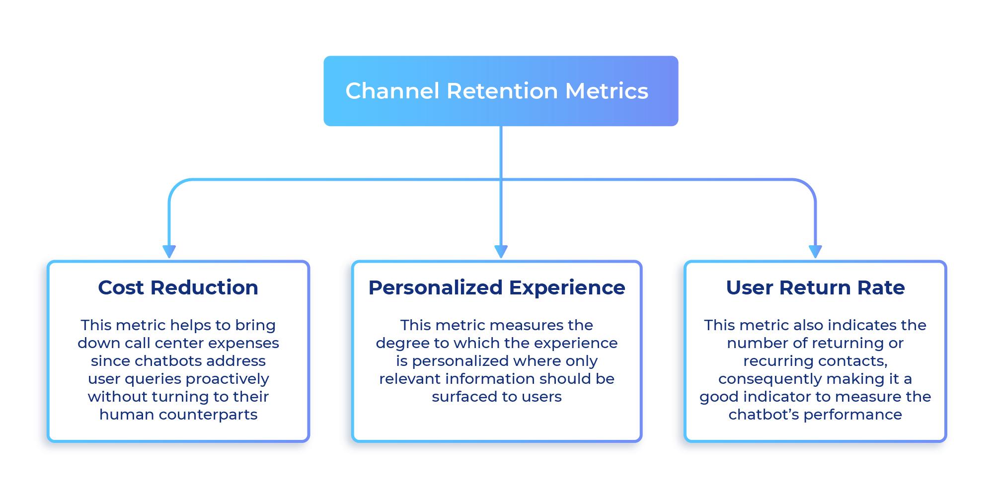 Channel Retention Metrics