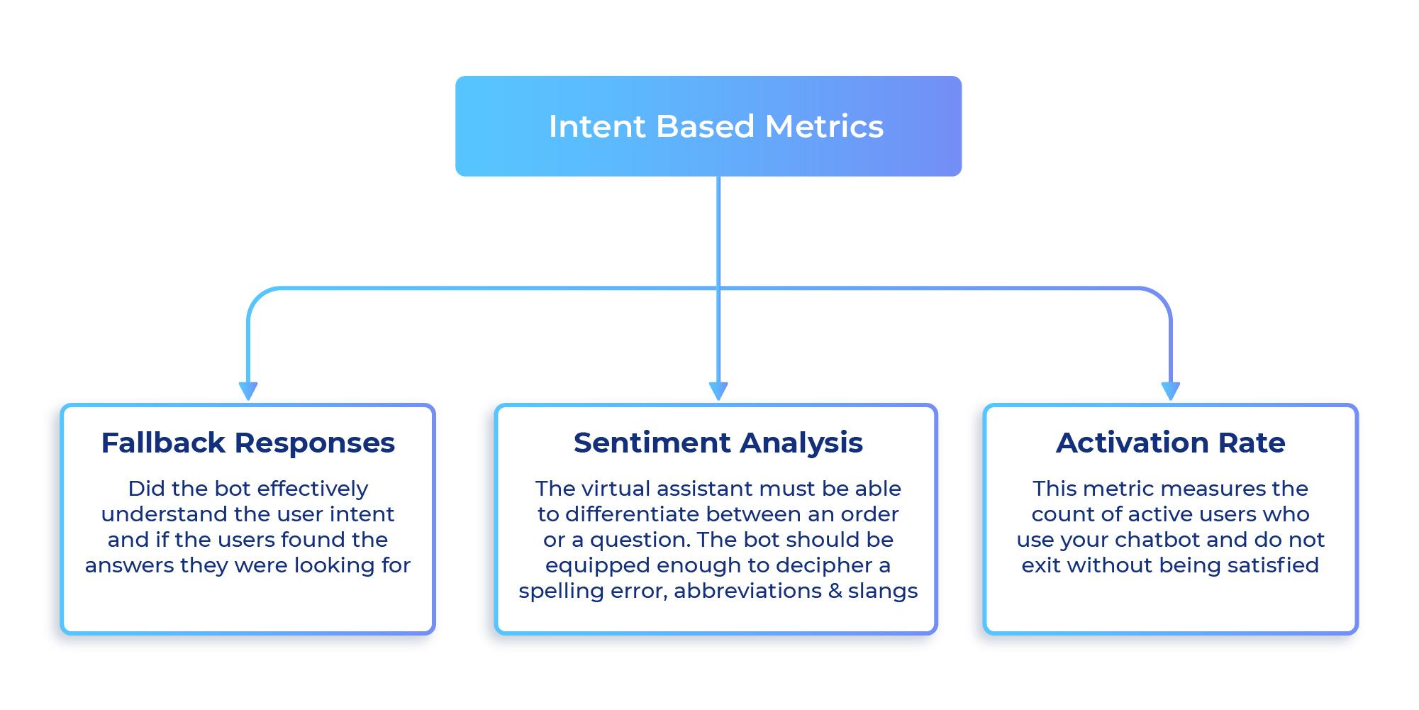 Intent-Based Metrics