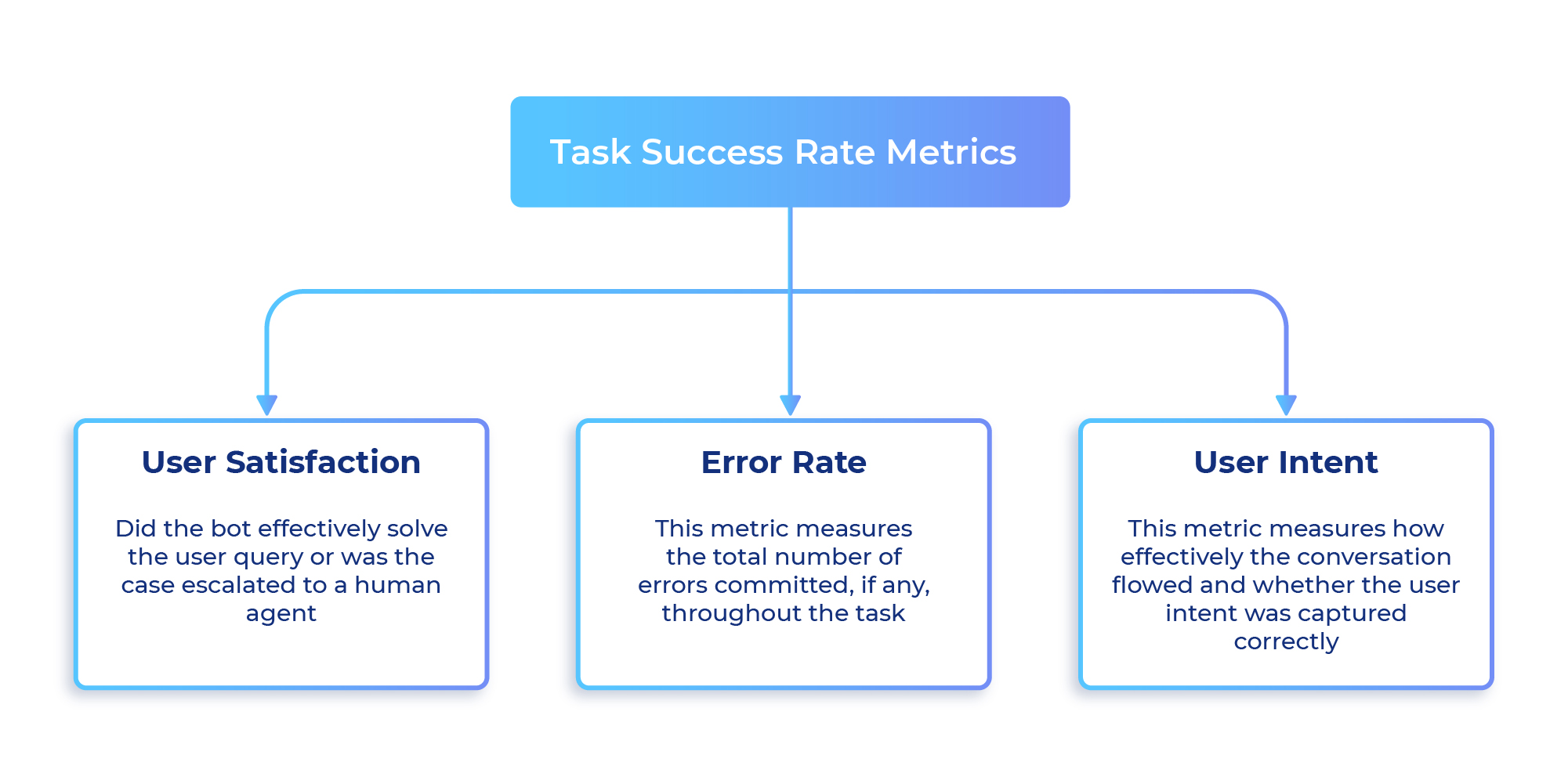 Task Success Rate Metrics
