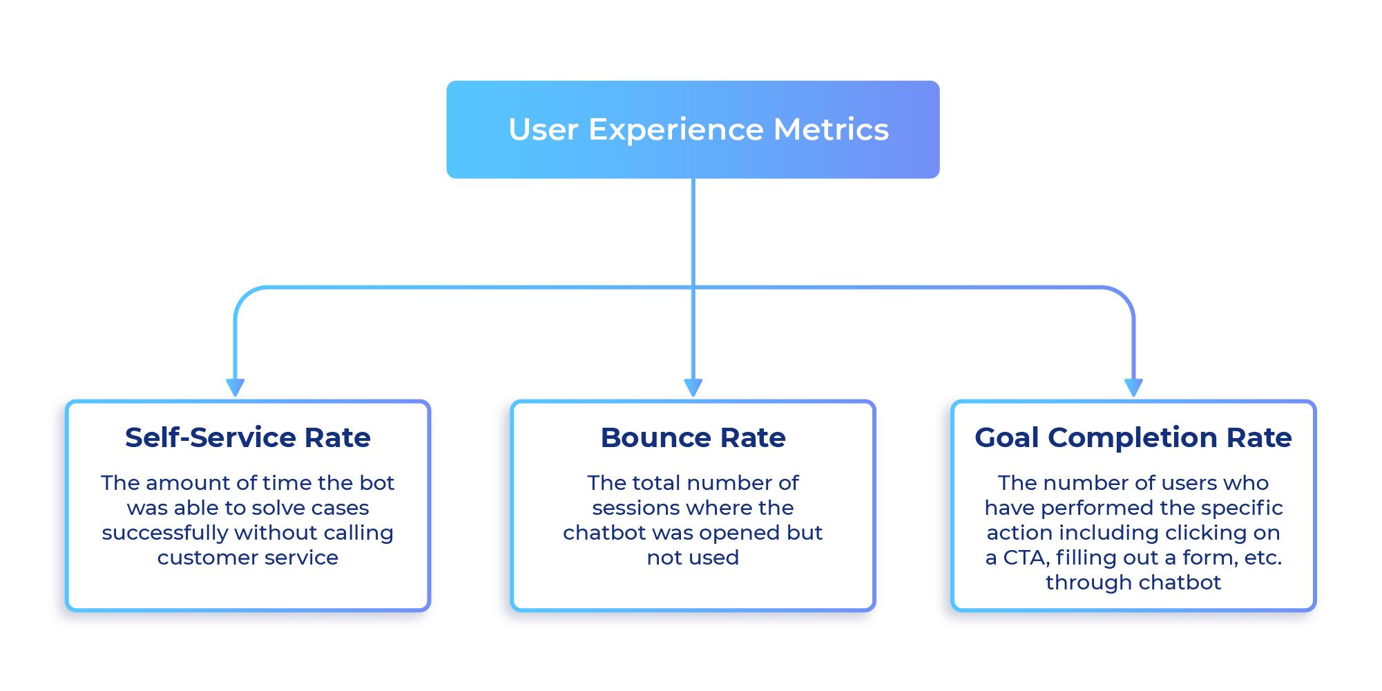 User Experience Metrics