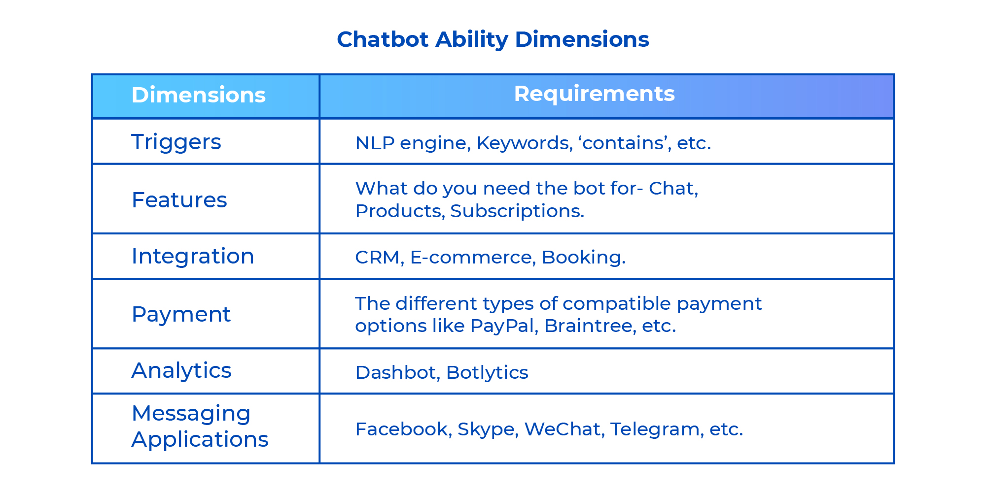 Chatbot Ability