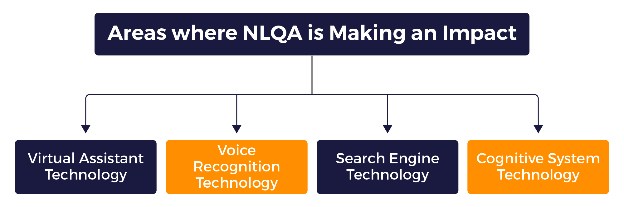 What is a Natural Language Question-Answering (NLQA) System